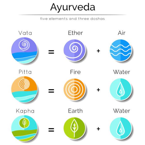 Ayurveda de vijf elementen en de drie dosha's